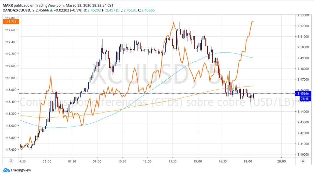 Market Analysis. March 13