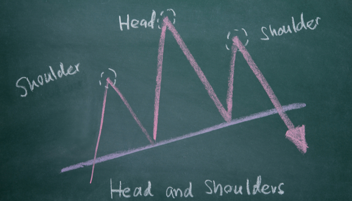 Head & Shoulders and other basic trading patterns