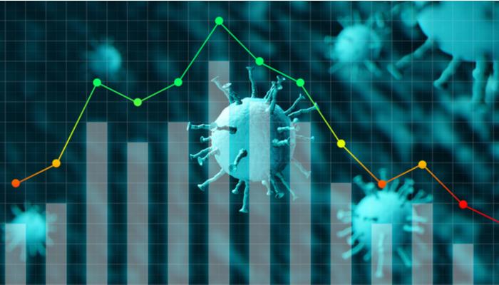 ارتفاع عدد اصابات فيروس كورونا يؤدي إلى تفاقم الشعور بالمخاطر، وتأثر مؤشرات الأسهم